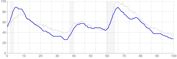 Massachusetts monthly unemployment rate chart from 1990 to January 2020